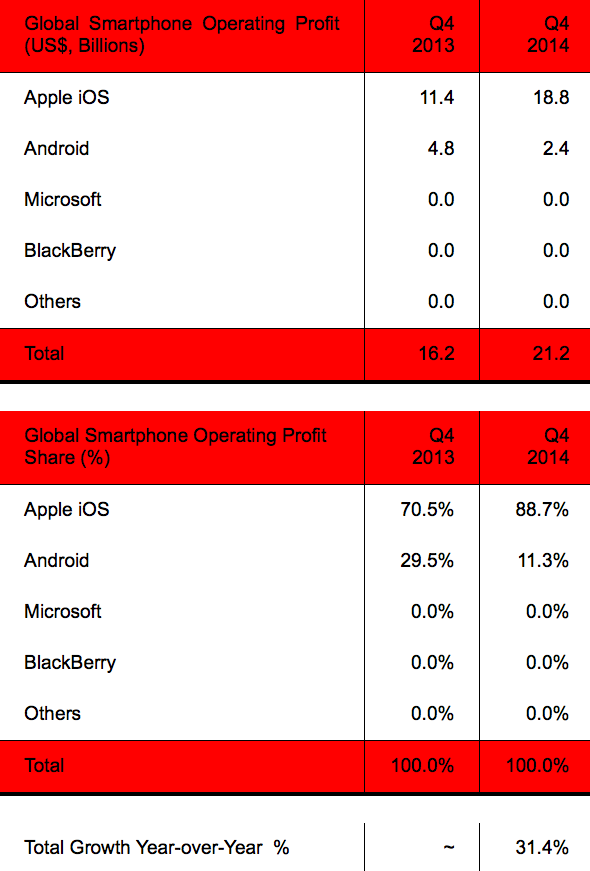 Strategy Analytics: Global Smartphone Operating Profit Share in Q4 2014