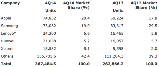 Gartner: Worldwide Smartphone Sales to End Users by Vendor in 4Q14 (Thousands of Units)