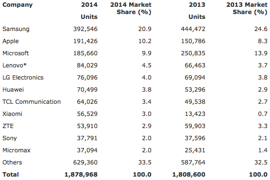 Gartner: Worldwide Mobile Phone Sales to End Users by Vendor in 2014 (Thousands of Units)