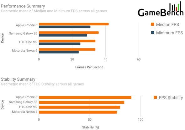 GameBench iPhone 6 vs. Galaxy S6 benchmarks