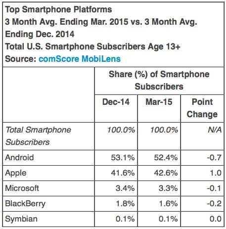 Top Smartphone Platforms 3 Month Avg. Ending Mar. 2015 vs. 3 Month Avg. Ending Dec. 2014 Total U.S. Smartphone Subscribers Age 13+ Source: comScore MobiLens