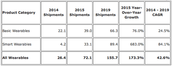 IDC: Worldwide Wearable Device Shipments, Year-Over-Year Growth and CAGR by Product Category, 2014, 2015, and 2019