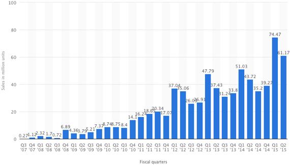 Chart via Statista