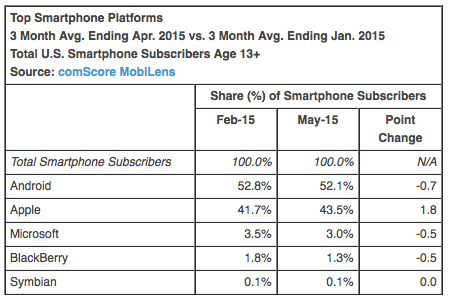 Top Smartphone Platforms 3 Month Avg. Ending Apr. 2015 vs. 3 Month Avg. Ending Jan. 2015 Total U.S. Smartphone Subscribers Age 13+ Source: comScore MobiLens