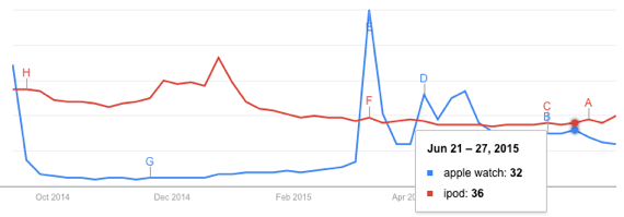 Google search trends for Apple Watch and iPod, September 2014 - July 2015