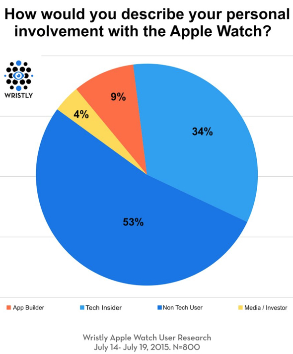 Wristly Apple Watch User Research, July 14-July 19, 2015