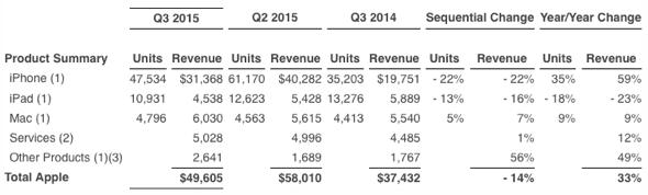 Apple Inc. Q3 2015 Unaudited Summary Data (Units in thousands, Revenue in millions)