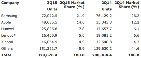 Gartner: Worldwide Smartphone Sales to End Users by Vendor in 2Q15 (Thousands of Units)