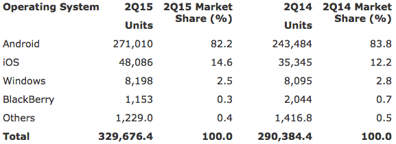 Gartner: Worldwide Smartphone Sales to End Users by Operating System in 2Q15 (Thousands of Units)