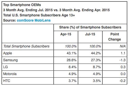 Top Smartphone OEMs 3 Month Avg. Ending Jul. 2015 vs. 3 Month Avg. Ending Apr. 2015 Total U.S. Smartphone Subscribers Age 13+ Source: comScore MobiLens