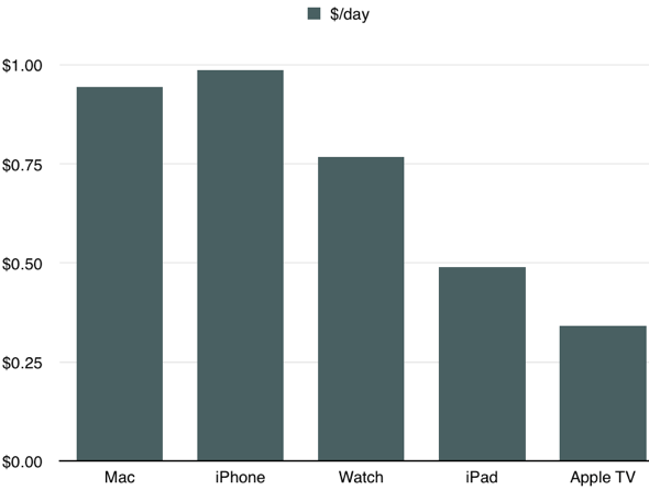 Apple costs in dollars per day
