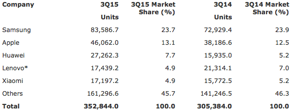 Gartner: Worldwide Smartphone Sales to End Users by Vendor in 3Q15 (Thousands of Units)
