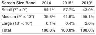 IDC: Worldwide Tablet Market Share, by Screen Size, 2014, 2015*, 2019*