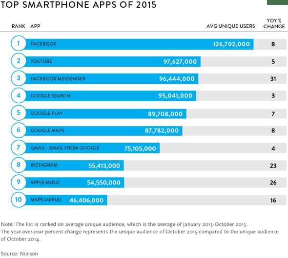 Nielsen Top U.S. Smartphone Apps of 2015