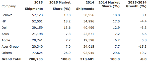 Gartner: Preliminary Worldwide PC Vendor Unit Shipment Estimates for 2015 (Thousands of Units)