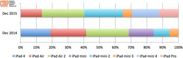 CIRP: Apple iPad models sales mix in the U.S., Q414 vs. Q415