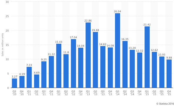 Global Apple iPad sales from 3rd fiscal quarter of 2010 to 4th fiscal quarter of 2015 (in million units)*
