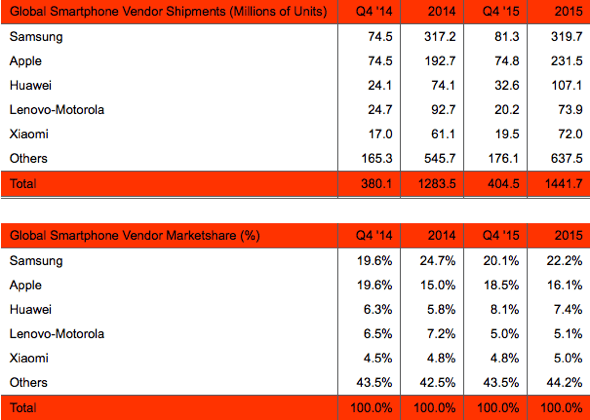 Strategy Analytics: Global Smartphone Vendor Shipments and Marketshare in Q4 2015