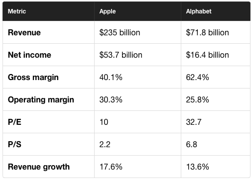 Apple vs. Google metrics