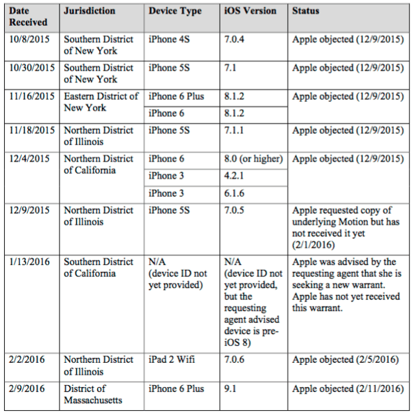 The List Of 12 Other Cases Where The DOJ Has Demanded Apple Help It Hack Into iPhones