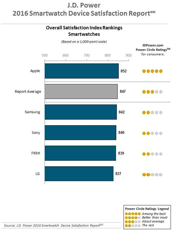 J.D. Power 2016 Smartwatch Device Satisfaction Report