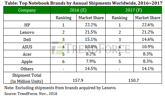 Trendforce: Top notebook brands by annual shipments worldwide, 2016-2017