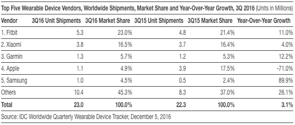 IDC: Top Five Wearable Device Vendors, Worldwide Shipments, Market Share and Year-Over-Year Growth, 3Q 2016 (Units in Millions)