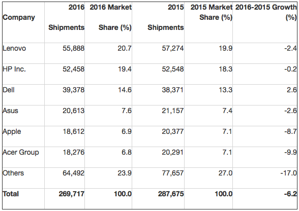 Gartner: Preliminary Worldwide PC Vendor Unit Shipment Estimates for 2016 (Thousands of Units)