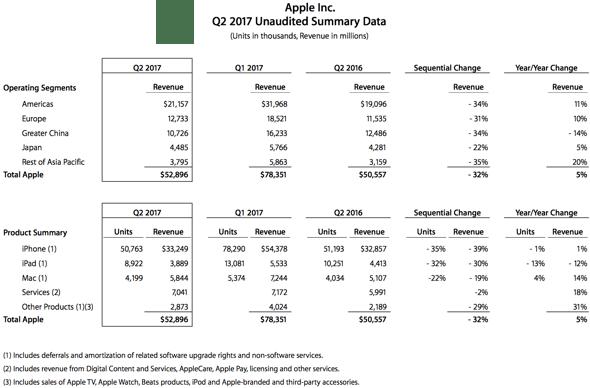 Apple Q217 data