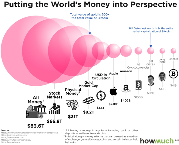 world's money in perspective (howmuch.net)