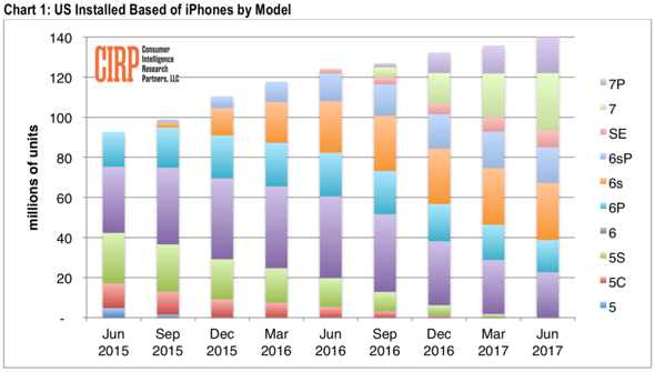 Consumer Intelligence Research Partners iPhone model breakdown - USA