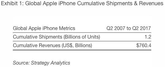 Strategy Analytics: Global Apple iPhone Cumulative Shipments & Revenues