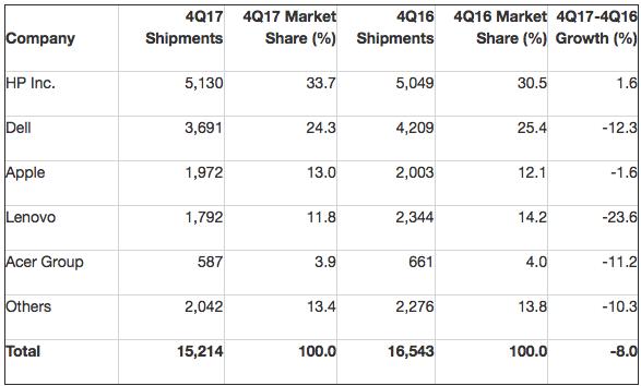 Gartner: Preliminary U.S. PC Vendor Unit Shipment Estimates for 4Q17 (Thousands of Units)