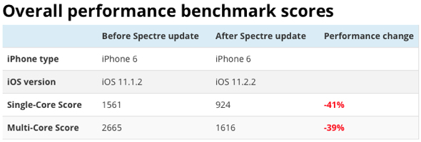 iPhone performance benchmarks after Spectre security update