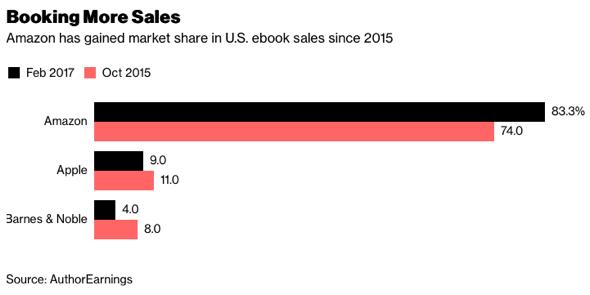 U.S. ebook sales market share Oct 2015 - Feb 2017
