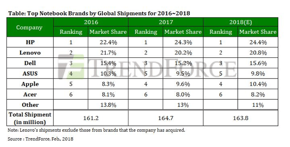 TrendForce: Apple's MacBooks passed ASUS with 9.6% market share in 2017 global notebook market