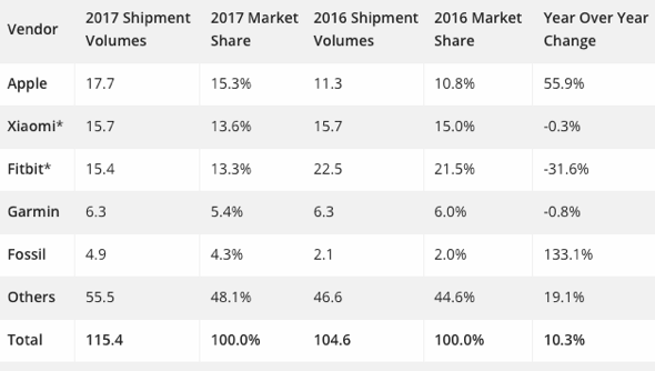 IDC: Top 5 Wearable Companies by Shipment Volume, Market Share, and Year-Over-Year Growth, Calendar Year 2017 (shipments in millions)