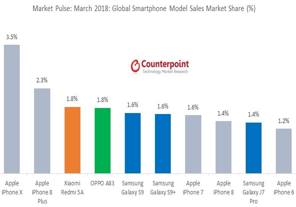 Apple's iPhone X remained the best-selling smartphone in March