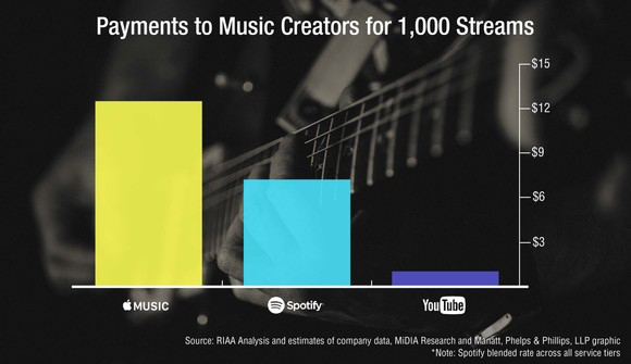 Payments to music creators per 1,000 streams