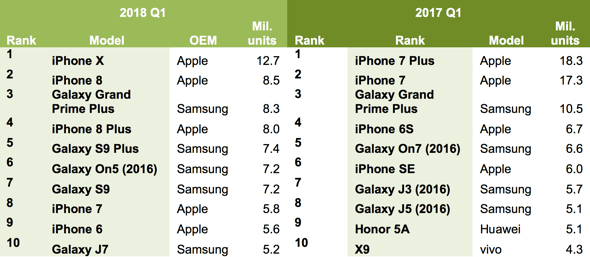 iPhone X Led Global Smartphone Unit Shipments in Q1 2018, IHS Markit
