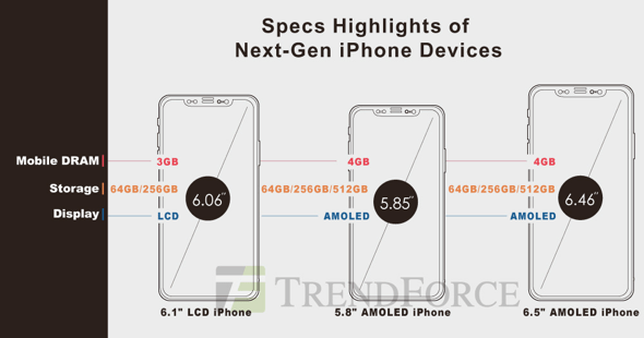 TrendForce: 2018 iPhone model specs predictions