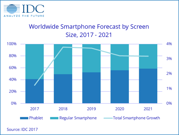 smartphones with a screen size of 5.5 inches to <7 inches) will far outpace total market growth by climbing from 611 million units in 2017 to 1 billion units in 2021