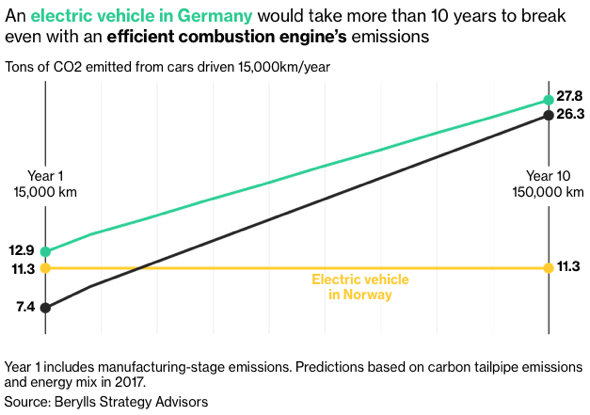 Year 1 includes manufacturing-stage emissions. Predictions based on carbon tailpipe emissions and energy mix in 2017. Source: Berylls Strategy Advisors