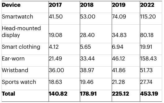 Gartner: Forecast for Shipments of Wearable Devices Worldwide 2017-2019 and 2022 (Millions of Units)