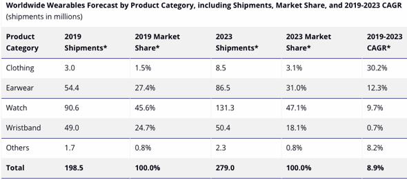 Worldwide Wearables Forecast by Product Category, including Shipments, Market Share, and 2019-2023 CAGR (shipments in millions)