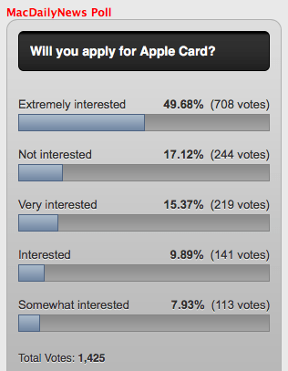 MacDailyNews Apple Card Interest