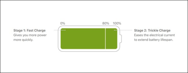 Lithium-ion Battery Charging