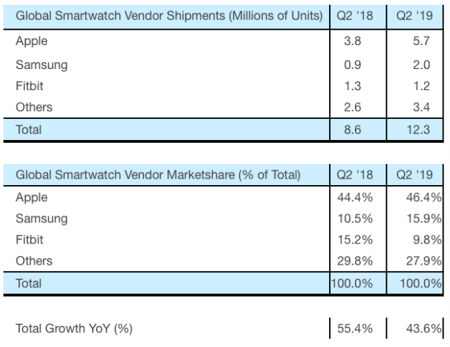 Strategy Analytics: Global Smartwatch Vendor Shipments and Marketshare in Q2 2019