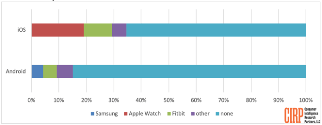 Smartphone buyers owning smartwatch, as of September 30, 2019 (trailing twelve months)