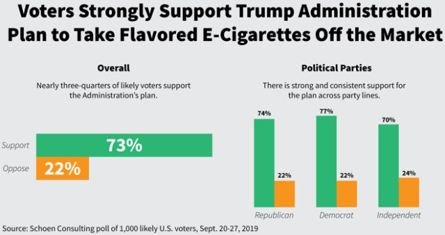New Poll: Voters Overwhelmingly Support Trump Administration's Plan to Take Flavored E-Cigarettes off the Market